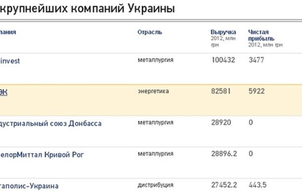 Список крупнейших частных компаний Украины