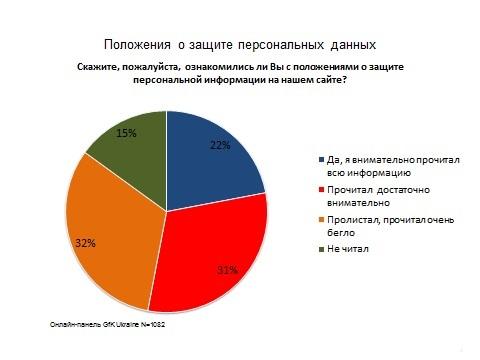 Українські користувачі цікавляться політикою приватності сайтів