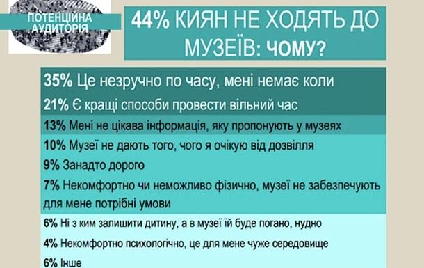 Музейный человек : коллективный портрет посетителей украинских музеев