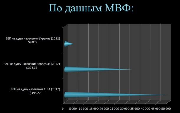 НДС 9%, с оборота 2% - очередная ложь