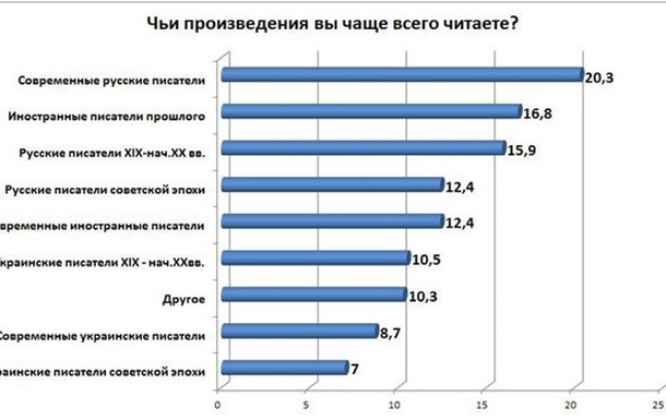 У украинской литературы большое будущее? Это с таким-то настоящим?