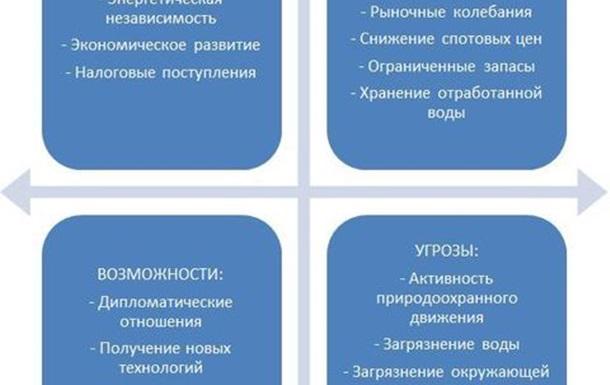 SWOT-анализ добычи сланцевого газа на Украине