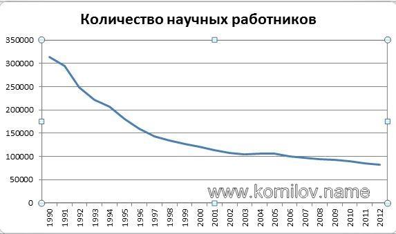 Деградация украинской науки пропорциональна росту количества докторов наук