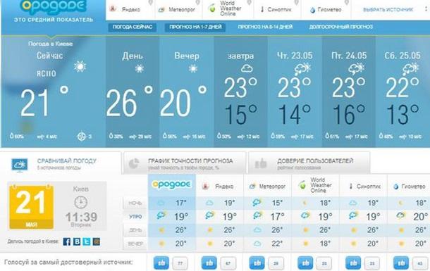 Открылся первый в Украине агрегатор погодных данных - портал opogode.com.ua.