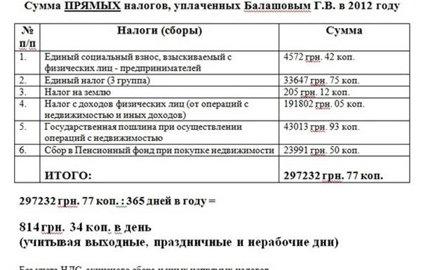 Налоговая декларация Балашова за 2012