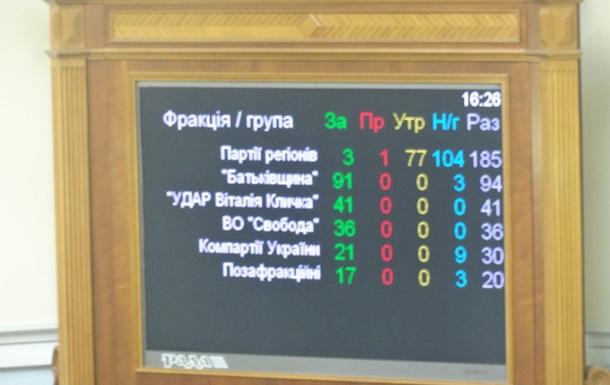 Голосування про призначення виборів у Києві провалилося