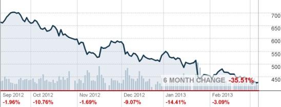 Миллиардный штраф Samsung в пользу компании Apple сокращен до $ 450 млн.