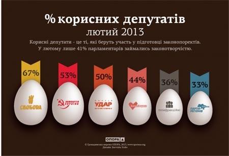 Самая полезная партия Украины