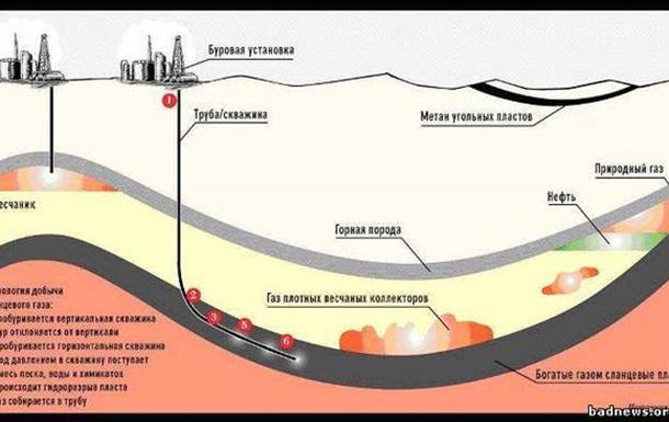 Что такое сланцевый газ?