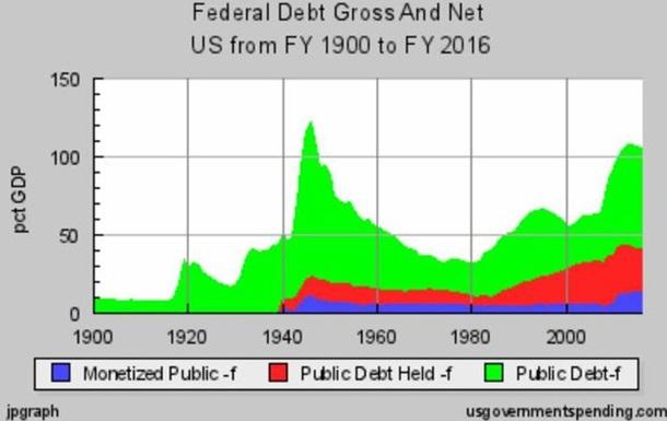 Госдолг США это много или мало?