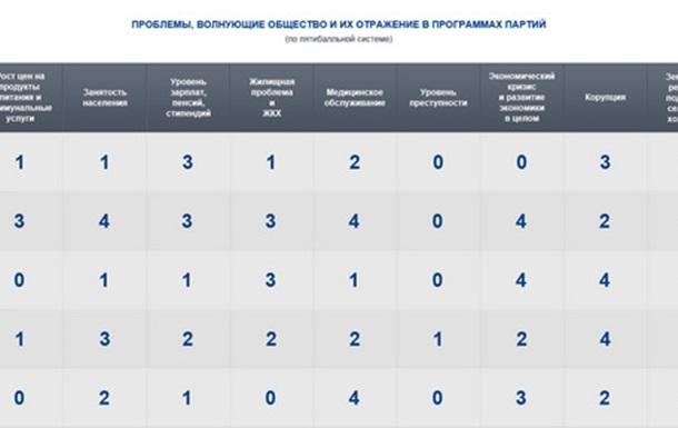 Программы партий как квинтэссенция воли народа? ч. 10