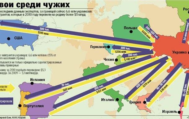Эмиграция из Украины или как мы любим свою страну?