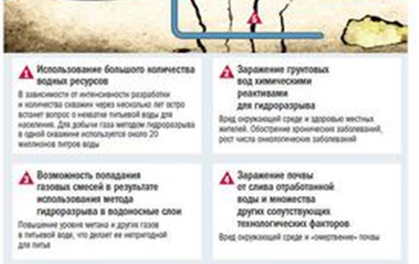 А. Прогнимак : Сланцевый газ: экологический удар по Украине и России