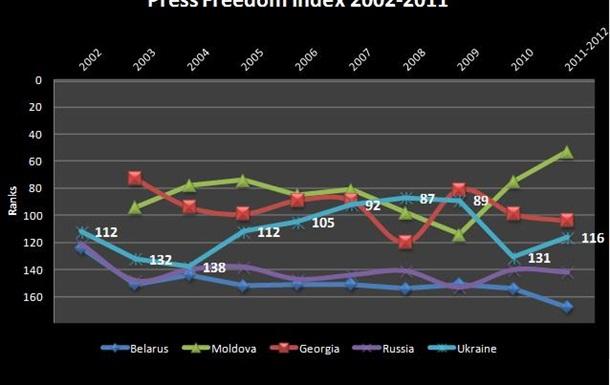 Свобода ЗМІ в Україні
