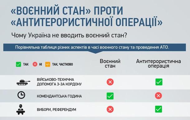 Совбез показал разницу между войной и АТО  - инфографика