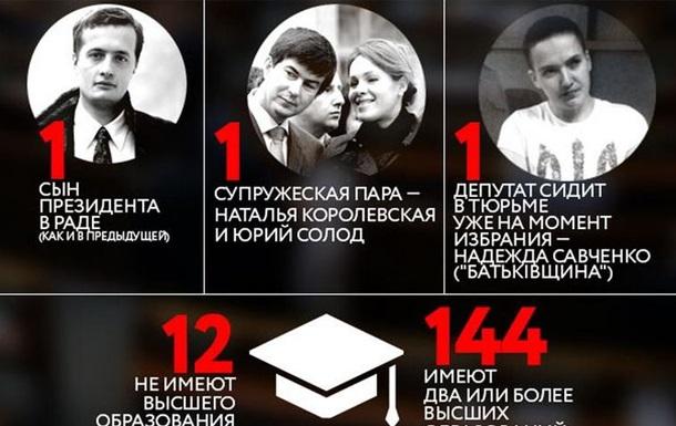 Новая Рада в цифрах. Инфографика Корреспондент.net