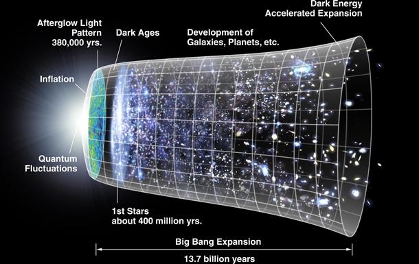 Астрофізики розповіли, коли у Всесвіті з явилася вода