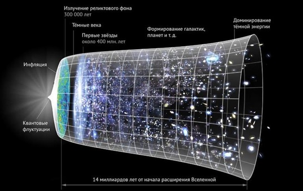 Ученые определили скорость умирания Вселенной