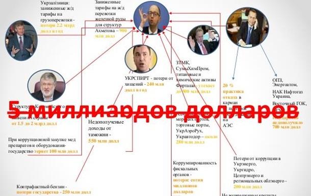 Саакашвили посчитал потери Украины от коррупции
