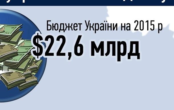 Розпил  олігархами українського бюджету - Інфографіка