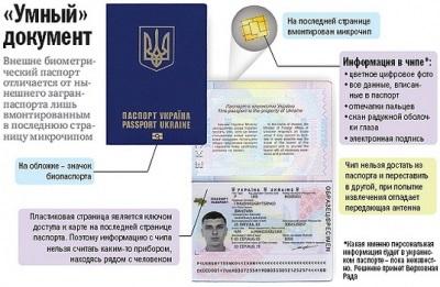 Мізрах Ігор: як отримати біометричний паспорт і подорожувати без віз по Європі