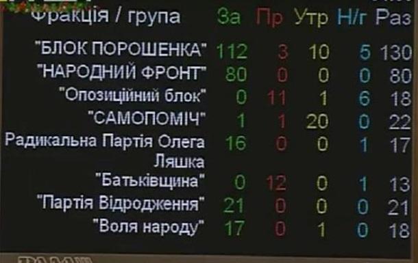 Бюджет-2016: говорили, балакали - сіли та й заплакали!