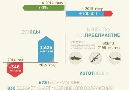 «Укроборонпром» подвёл итоги 2015 года