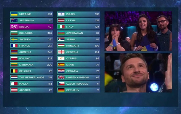 Украинцы отдали России 12 баллов в финале Евровидения
