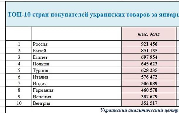 Экспорт Украина за январь-апрель 2016 года в ЕС и СНГ..? ИНФОГРАФИКА