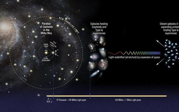 Всесвіт розширюється швидше, ніж вважали