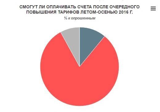 Смогут ли украинцы выжить после повышения коммунальных тарифов?