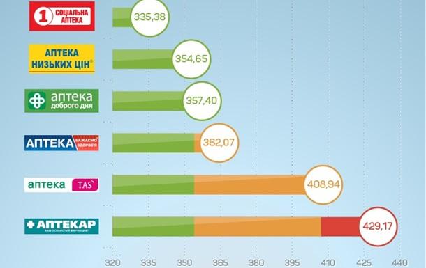 Сколько сегодня стоит собрать аптечку в отпуск - инфографика