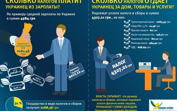 Украинец платит государству больше, чем зарабатывает