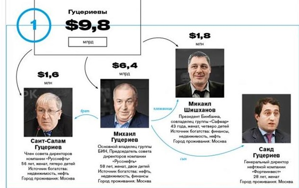 Forbes склав список найбагатших кланів Росії