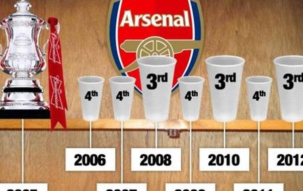 Зарезервоване Арсеналом: Каноніри провели на 4-му місці в АПЛ 3266 днів