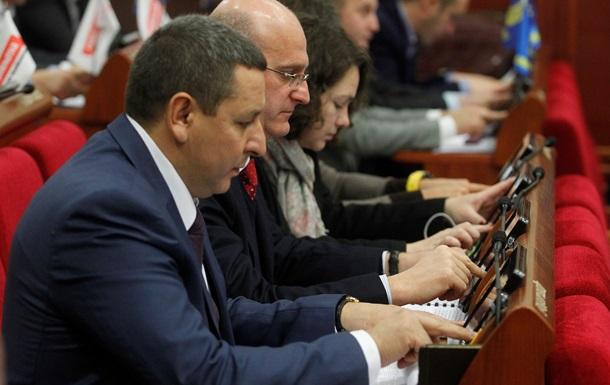 Бюджет Киева 2017