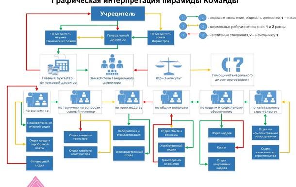 Фасилитация по «Алгоритму Обеднина С.Д.»