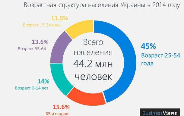 Полная статистика аспектов жизни в Украине