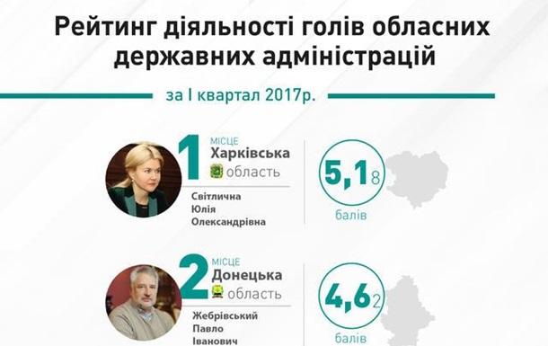 Рейтинг губернаторов Украины. Кто лучший и кто худший? (видео)