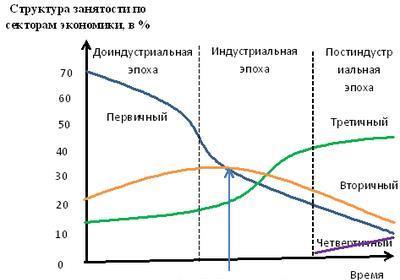 Теория секторов экономики: Украина все еще в доисторической фазе