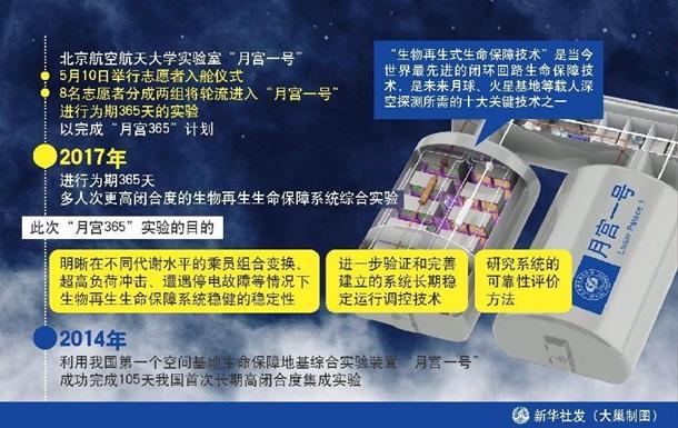 У Китаї запустили симулятор життя на Місяці