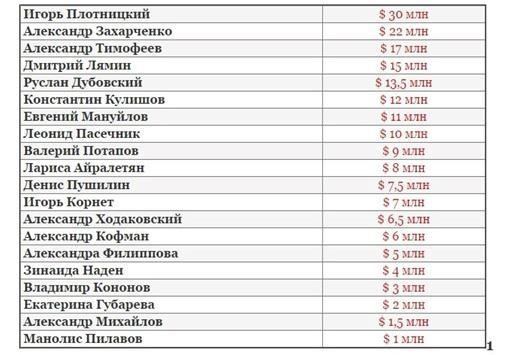 Сколько денег украли главари «ЛДНР» за три года?