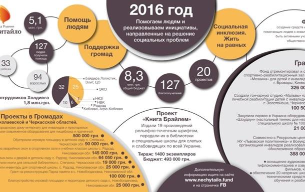 Фонд родини Святослава Нечитайло серед кращих благодійних організацій України