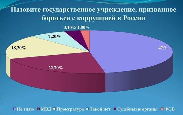 Коррупция в России является типичным для страны