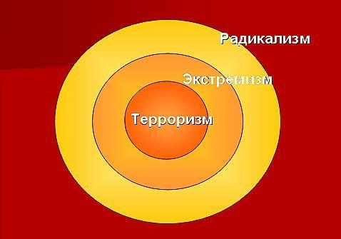 Крайній радикалізм в Україні