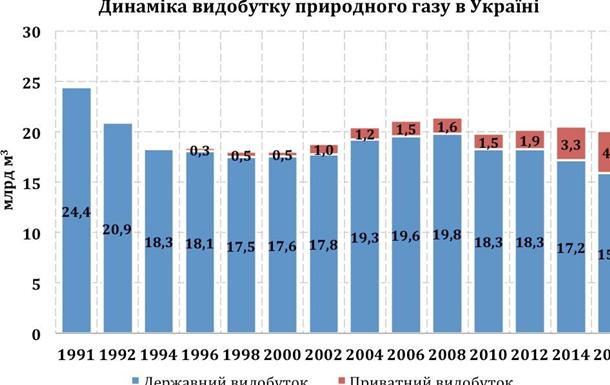 Україна може відмовитись від імпорту природного газу