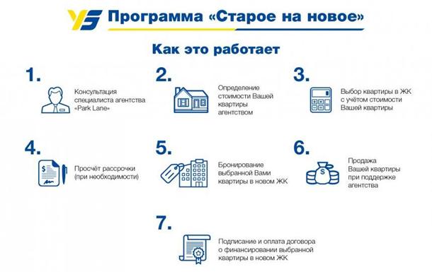 Укрбуд  запускает жилищную программу  Старое на новое