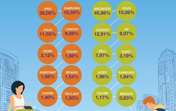 Программисту и не только: самые популярные гаджеты на OLX