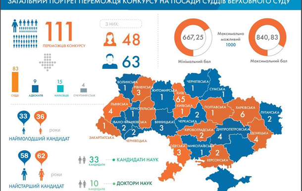 Верховний суд України – перезавантаження системи