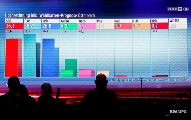 Вибори в Австрії: другими стали соціал-демократи